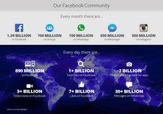#Facebook Quartalszahlen: Bis auf die täglich aktiven Nutzer wächst alles weiter