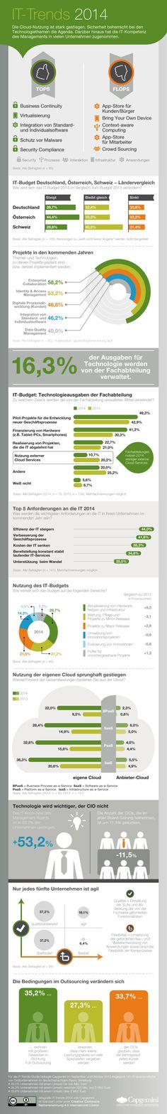 Was beschäftigt die IT-Verantwortlichen in Deutschland, Österreich und der Schweiz in 2014? Was sind die diesjährigen Tops & Flops der Technologiethemen? Mehr erfahren in der großen IT-Trends Studie 2014! http://mc.capgemini.de/magazin/it-trends