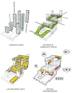 Studio Gang Architects for 160 Folsom. This diagram exposes each programming group that goes into the building as a whole. The way the diagram builds up, or adds on to itself, makes it very clear and informative.  It is also interesting how the community spaces are defined before the living/work units.