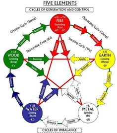 Five Element Cycles Of Generation, Control & Imbalance