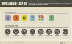 Key trends in degree popularity and higher education over the last 10 years.