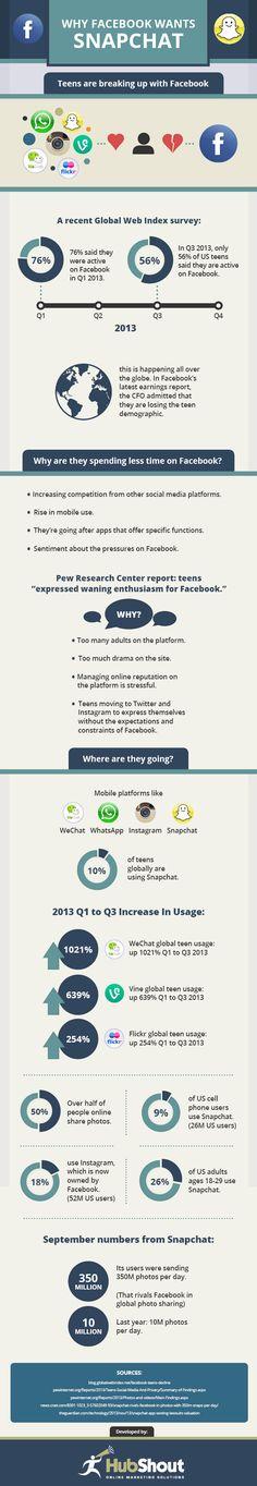 Why Facebook wants #Snapchat