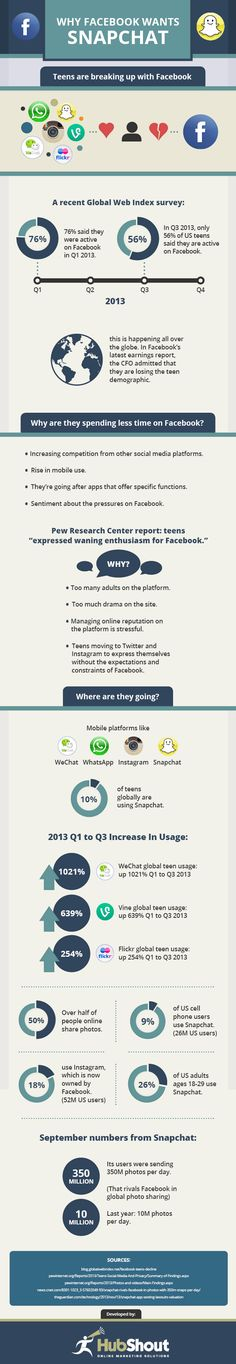 Snapchat and Facebook Infographic