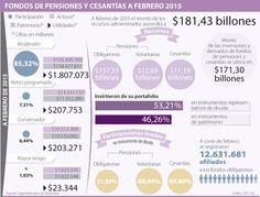 Los recursos de fondos de pensiones y cesantías llegaron a $181,43 billones