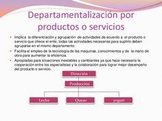 gráfico de departamentalizacion por Productos o  Servicios  con breve explicación.