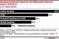 Millennials Invest More Time in Digital Banking - eMarketer