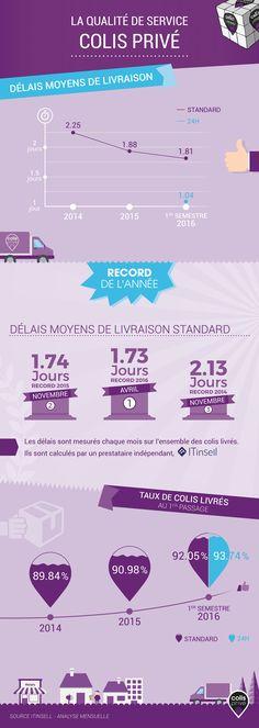 Le principal enjeu de Colis Privé est la recherche du meilleur niveau de qualité.   Depuis 2014, la qualité de service de Colis Privé ne cesse de s'améliorer.