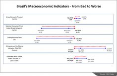Brazilian Indicators Signal an Economy in Crisis   CEIC