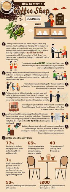 Food infographic  how to start a coffee shop business infographic