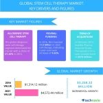 Global Stem Cell Therapy Market to Showcase a CAGR of 37% Through 2021: Technavio