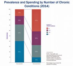 12% of Americans Have At Least 5 Chronic Conditions and Spend 41% of Healthcare Dollars