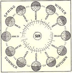 """"""" The earth's position throughout the changing seasons of the year is here shown. """" John R. Crossland and J. M. Parrish, ed., The Modern Encyclopedia for Children (London: Collins, 1933)."""