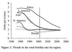 trends in the total fertility rate by region