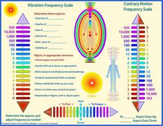 Vibrational Manifestation - Frequency healing - Bird Watcher Reveals Controversial Missing Link You NEED To Know To Manifest The Life You've Always Dreamed Solfeggio Frequencies, Tuning Fork, Improve Blood Circulation, Sound Healing, Waves, Subconscious Mind, Spiritual Awakening, The Life, How To Fall Asleep