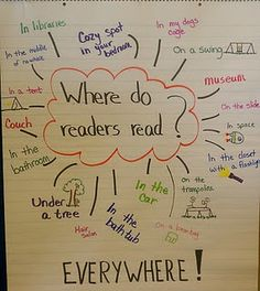 Where do readers read? This a good beginner thinking map!