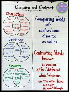 Compare and contrast Materials so youreplicate the compare and contrast anchor chart and lesson for your own upper elementary and middle school students. Reading Lessons, Reading Strategies, Reading Comprehension, Reading Skills, Poetry Lessons, Reading Projects, Reading Tips, Comprehension Strategies, Reading Activities