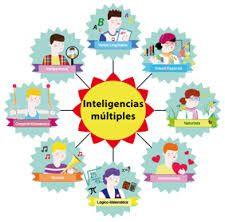 Resultado de imagen de inteligencias mul