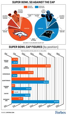 Attempting to determine an ironclad financial strategy for Super Bowl success is hardly a perfect science. However, a look at the history of salaries and cap hits of key players and positions of Super Bowl teams suggests an edge for the Denver Broncos going into this season's NFL championship game.