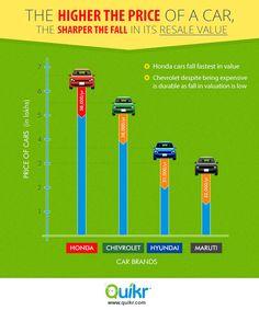 Resale value of medium to premium segment #cars fall faster than entry level segment.