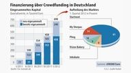 Crowdfunding in Germany