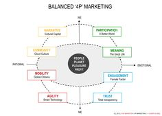 marketing models - Google Search
