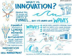 What is Innovation? Created for Citrix Business Innovation Group by #IFVPMember Deb Acki