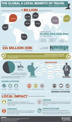 Fresh on IGM > #TravelIndustry Economic Impact: This report sums up the global and local benefits of travel industry and tourism to the major economies worldwide proving that travelling both for business or leisure  remains one of the most interesting markets.  > http://infographicsmania.com/travel-industry-economic-impact/