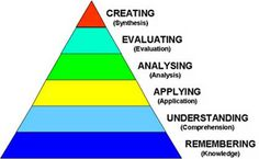 http://medicine.ukzn.ac.za/Libraries/Division_of_Clinical_Medicine/blooms_Taxonomy.sflb.ashx