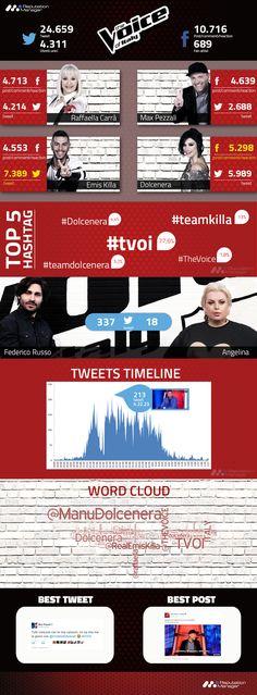 Emis Killa e Dolcenera i più commentati dei social. L'analisi di Reputation Manager sulla quinta puntata di The Voice of Italy 2016.