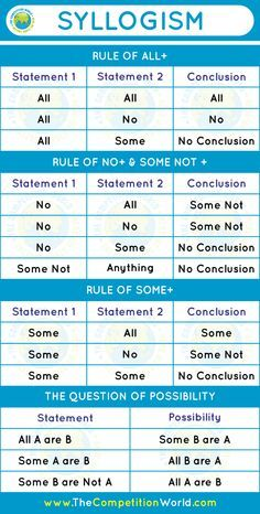 syllogism practice questions with answers pdf