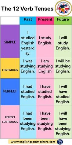 The 12 Verb Tenses, Example Sentences - English Grammar Here # learn english words ideas English Grammar Tenses, Teaching English Grammar, English Grammar Worksheets, English Verbs, English Language Learning, English Phrases, Learn English Words, Teaching Spanish, French Language