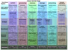 Linux kernel map (possibly out-of-date)