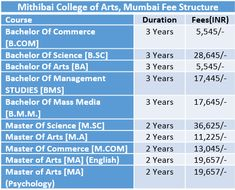 Mithibai College of Arts Fee Structure 2019 University Of Mumbai, University University, University Of Calcutta, University Courses, Bachelor Of Arts, Course Offering, Pune, Psychology, Management