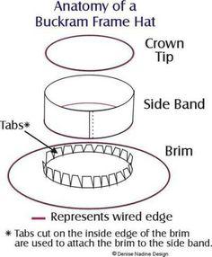 Comment faire un chapeau Buckram Frame - Sewing Patterns Sewing Hacks, Sewing Tutorials, Sewing Patterns, Hat Patterns To Sew, Renaissance Hut, Renaissance Clothing, Hat Tutorial, Tutorial Sewing, Victorian Hats