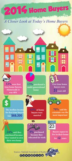 Take a look at this fun infographic about today's home buyers.