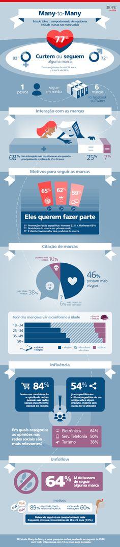 Comportamento de Fãs e Seguidores nas Mídias Sociais - Estudo Many-to-Many (IBOPE Media)