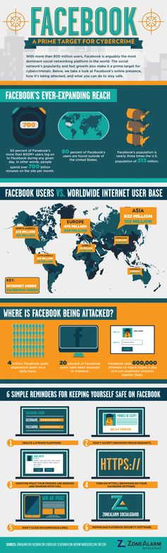 Protecting Yourself Against Cyber Attacks on Facebook