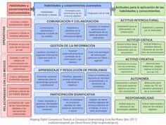 Mapping de la Competencia Digital de e-aprendizaje.es