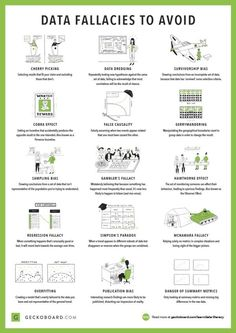 """""""Great overview of common data interpretation problems. This why we need better data science education! Unfortunately, we have decision makers/politicians talking about AI and ML while having no clue about the actual problems. Data Science, Computer Science, Science Lessons, Science Art, Science Projects, Art Lessons, Thinking Skills, Critical Thinking, It Wissen"""