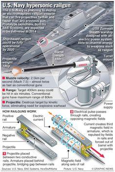 US Navy Hypersonic Railgun