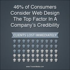 46% of consumers consider web design the top factor in a company's credibility
