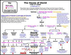 The House of David - Tribe of Judah David Biblia, Tabernacle Of David, House Of David, Tribe Of Judah, 2 Samuel, Bible Knowledge, Scripture Study, Bible Scriptures, Hebrew Bible