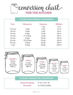 FREE Printable Kitchen Conversion Chart I Heart Naptime is part of Conversion chart kitchen - Use this FREE Printable Conversion Chart when baking up your favorite recipes! The perfect handy cheat sheet that sets you up for success every time! Recipe Measurements, Kitchen Measurements, Baking Measurement Conversion, Measurement Chart, Kitchen Conversion Chart, Measurement Worksheets, Fun Worksheets, Recipe Conversions, Recipe Conversion Chart