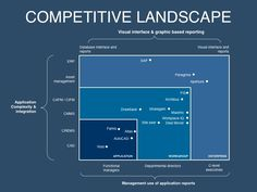 Marketing plan template for messaging & positioning competitive landscape