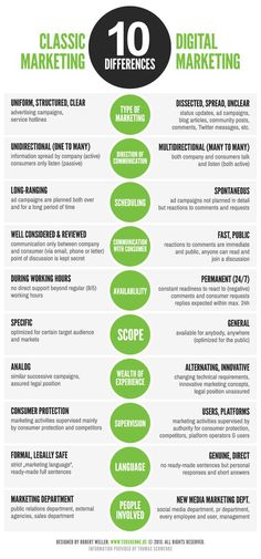 Here's 10 differences between classic and digital marketing