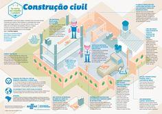 Cartilhas sobre construção sustentável  – SEBRAE