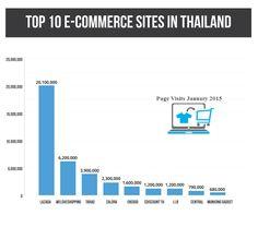 Top 10 Sites in Thailand