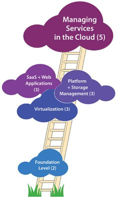 Benefits Of Cloud Computing, Web Application, Thesis, Foundation, Software, Clouds, Content, Cloud Computing Benefits, Foundation Series