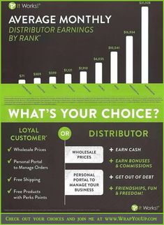 This is a chart that shows the average earnings of an It Works Distributor! I joined in December 2011, and I am currently a strong Triple Diamond!!! So rewarding, so impactful, and more fulfilling every day! What's your choice?