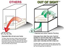 - How It Works   outofsightlitterbox.com :: hides and contains cat litter mess and keeps dogs and kids out of litter pan